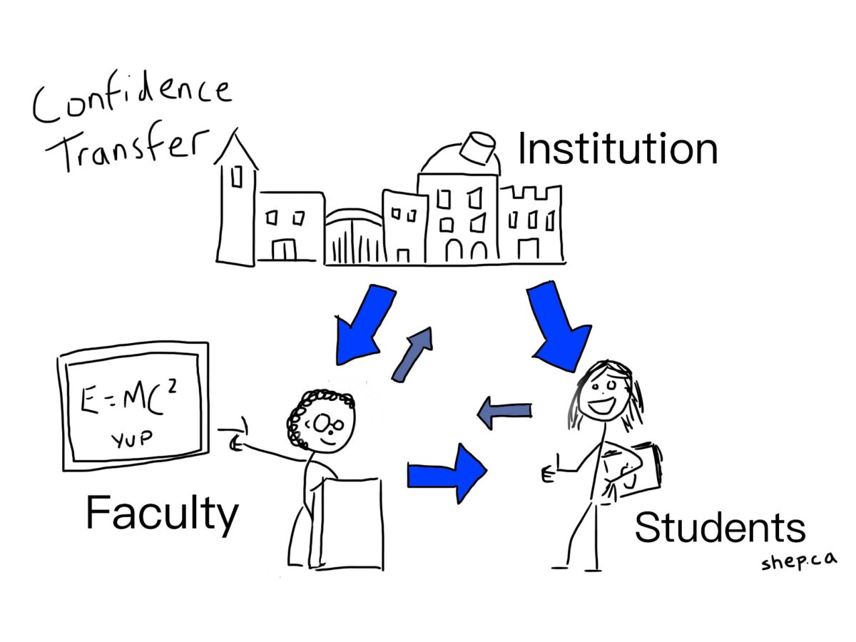 Confidence Transfer in Higher Education